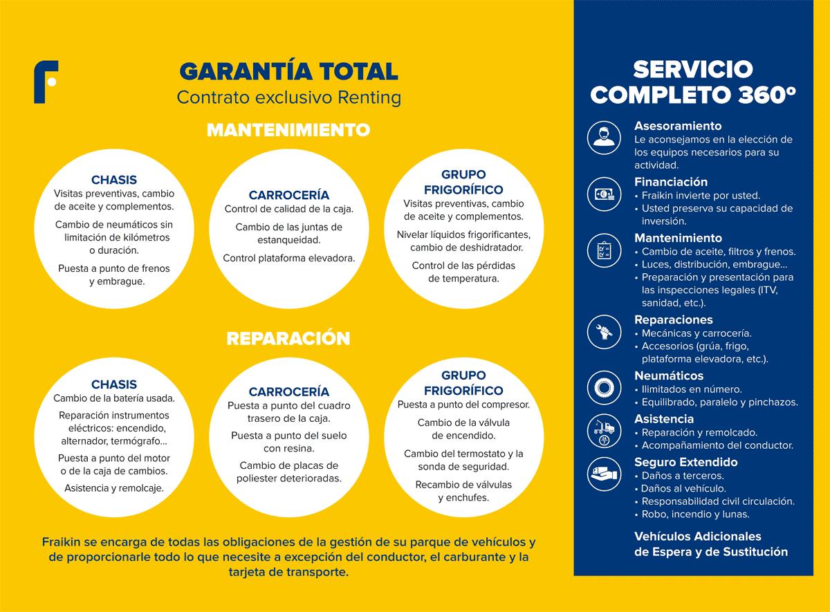 Garantía total Contrato exclusivo renting Fraikin